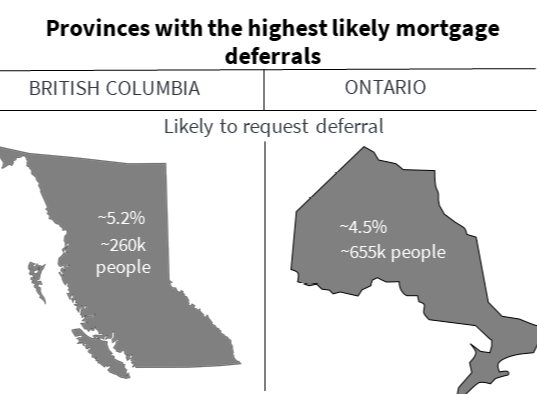Second wave of mortgage deferrals due to COVID-19 will affect Ontario and BC the most.