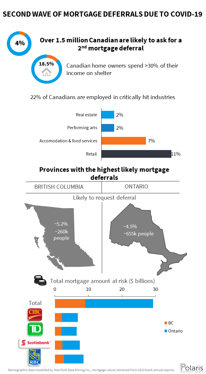 Second wave of mortgage deferrals due to COVID-19 will affect Ontario and BC the most, and in particular, RBC and Scotiabank
